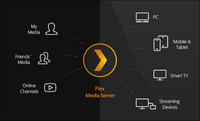 how to add movies to plex media server