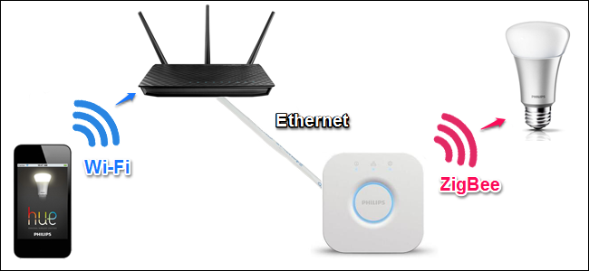 """What Are """"ZigBee"""" and """"Z-Wave"""" Smarthome Products?"""