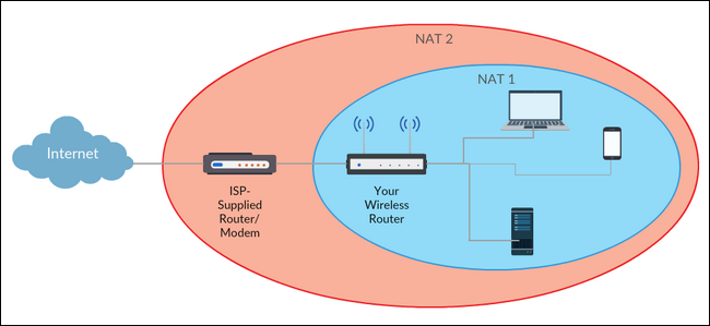 How Use Your Router and ISP's Modem/Router Combo In Tandem ilicomm Technology Solutions
