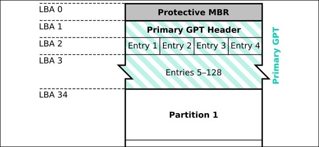 a guid partition table gpt partitioning scheme is required mac