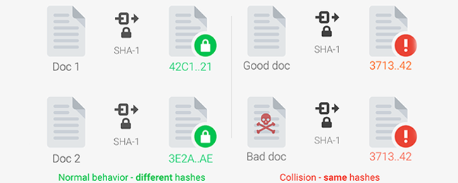 What Is SHAttered? SHA-1 Collision Attacks, Explained