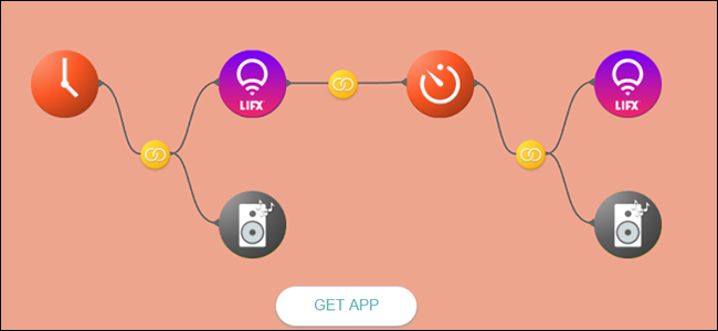 Devices linked together in the stringify app