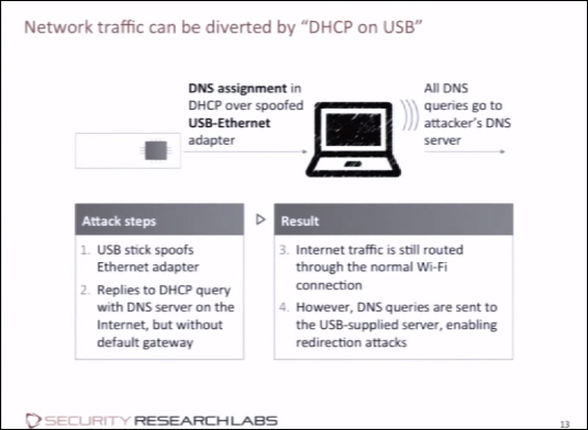 Don't Panic, But All USB Devices Have a Massive Security Problem