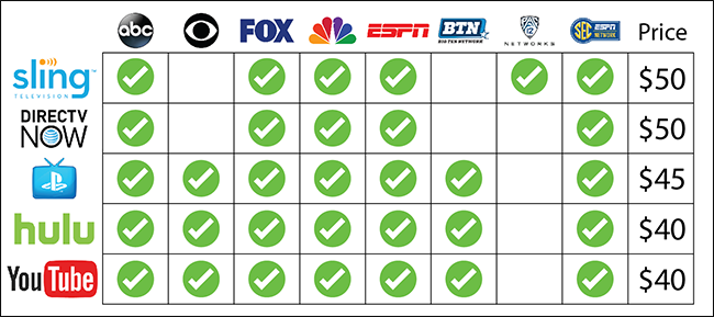 The Cheapest Ways To Stream College Football Without Cable