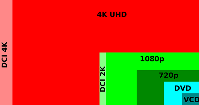 how to get hd on your tv