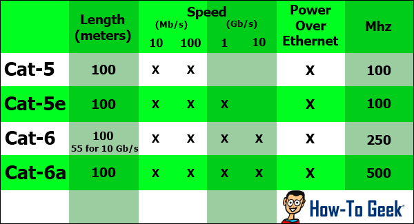 not all ethernet cables are equal  you can get faster lan