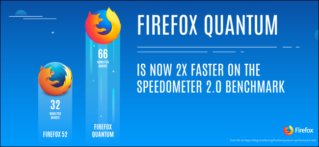 What's New in Firefox Quantum, the Firefox You've Been