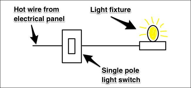 in a traditional wiring setup with a single light fixture and a single  switch, you have a hot wire coming in from the electrical panel that  supplies the