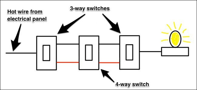 How Three-Way Light Switches Work on four-way switch diagram, 4 way switching circuit, 4-way circuit diagram, light switch wiring diagram, 3-way switch diagram, 5-way switch diagram, 4 wire switch diagram,