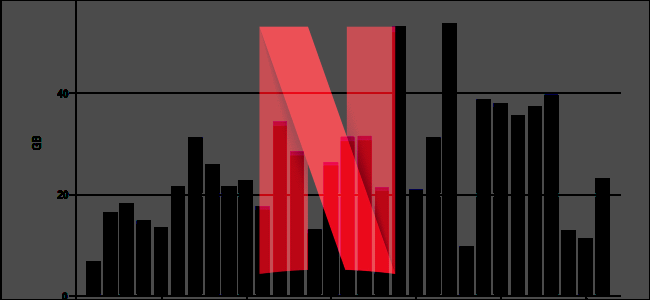 How Much Data Does Netflix Use?