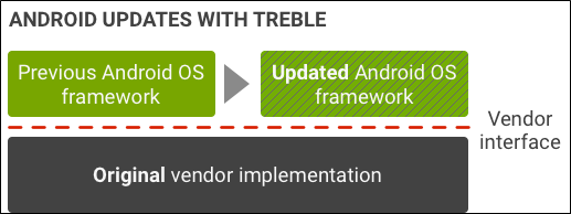 What is Project Treble on Android and Will My Phone Get It?