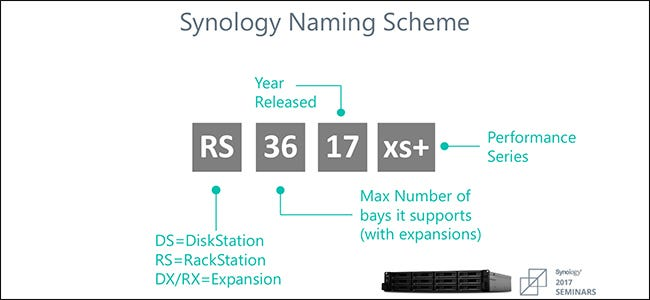 Synology naming scheme
