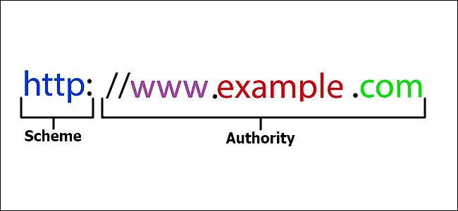 What Is A URL (Uniform Resourc...