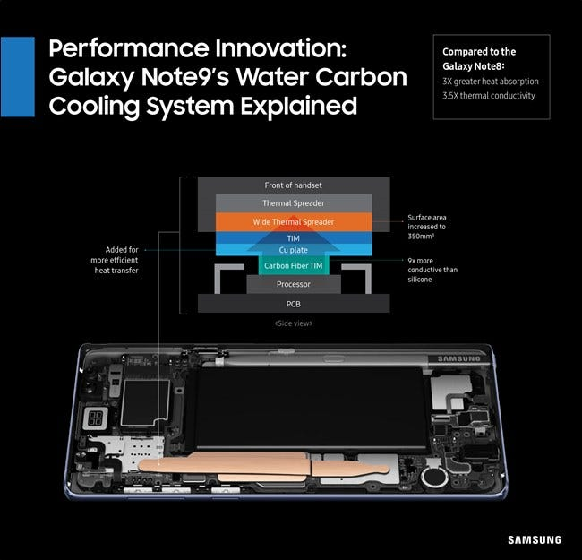 "How Does ""Water Cooling"" Work in a Phone?"