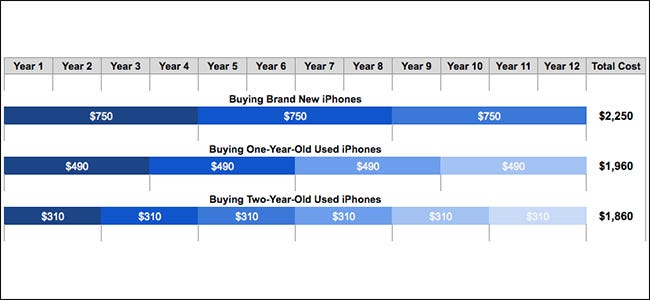 Buying New vs  Used Smartphones: What's the Cheaper Option?