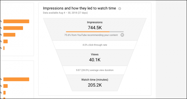 6eb19a8e39 YouTube suggests your video to a bunch of people, on the home screen and in  the suggested tab. On my account, I have almost 750 thousand impressions.