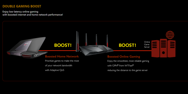 "Do You Really Need A ""Gaming"" Router?"