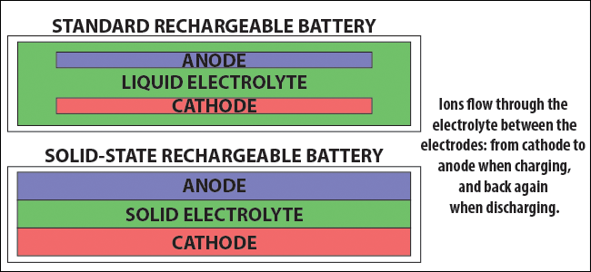 What Is A Solid State Battery And Will They Solve Our Battery Life