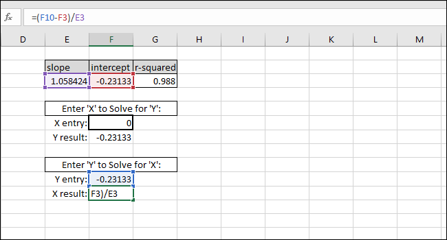 solving for an x value based on a y value