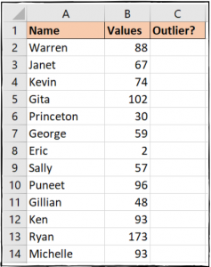 Range of values containing outliers