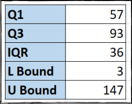 Lower and upper bound values