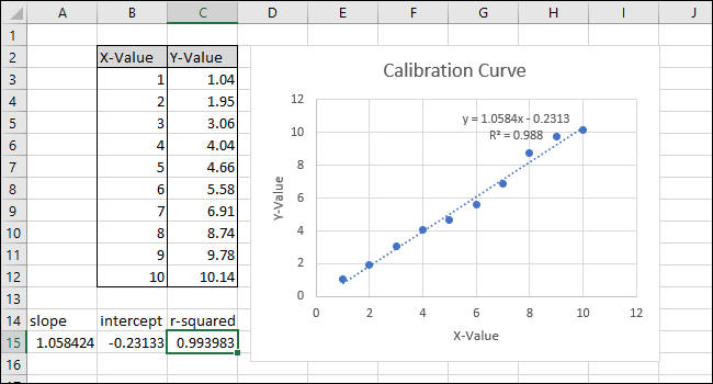 showing the correl function