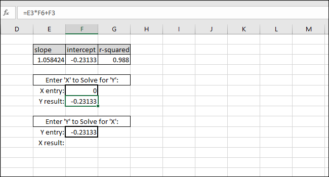 shows the zero point when the X value is equal to INTERCEPT