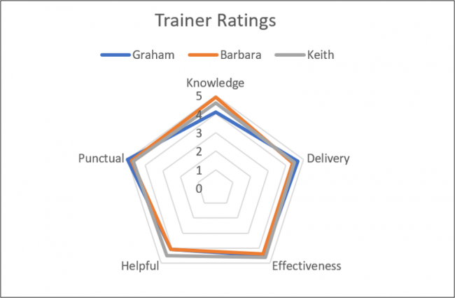 Radar Chart with chart title