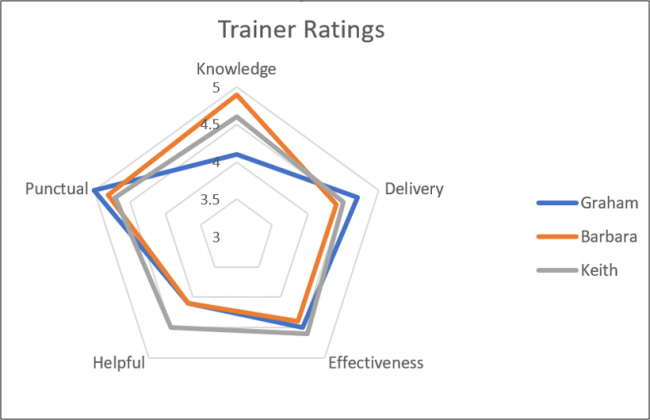 Completed Radar chart