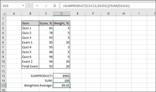 The table now shows the weighted average