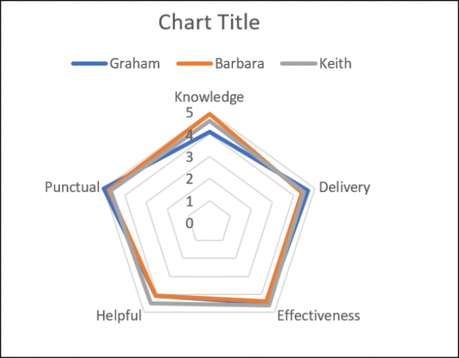 First Radar chart example