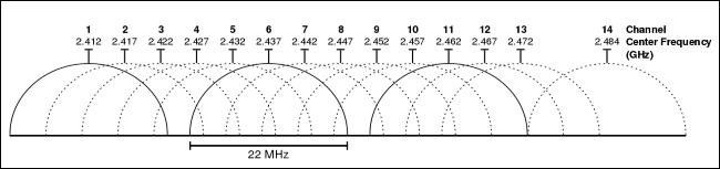 Диаграмма, показывающая разнесение частот Wi-Fi в диапазоне 2,4 ГГц