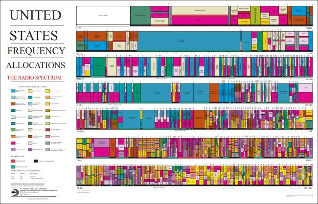 диаграмма распределения частот в США для радиочастотного спектра