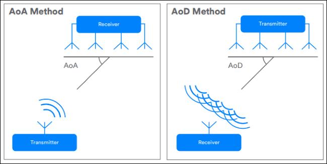 diagrams showing AoA vs. AoD methods