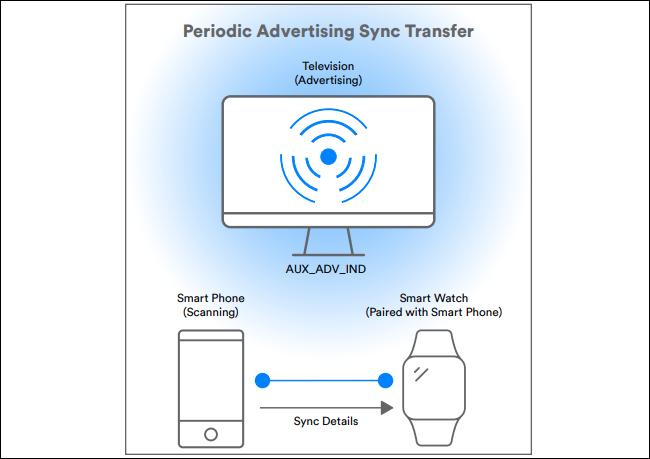 diagram showing periodic advertising sync transfer