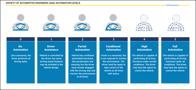 a chart describing the 6 levels of autonomous vehicles