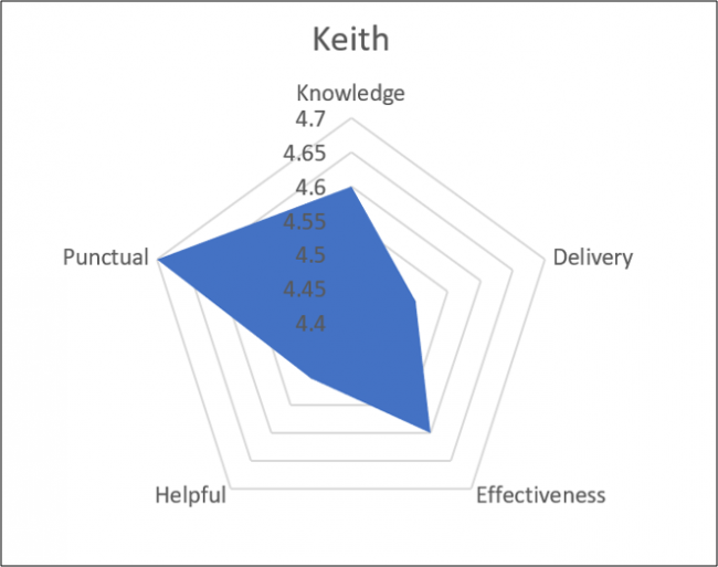 Radar Chart with one data series