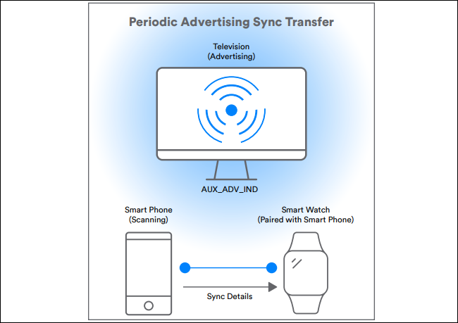 diagram showing periodic advertising sync transfer