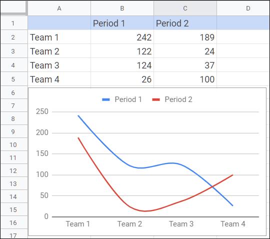 Automatically Updated Chart