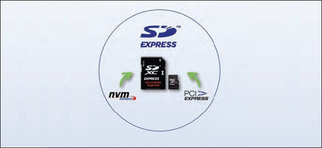 SD express cards with NVMe and PCIe logos