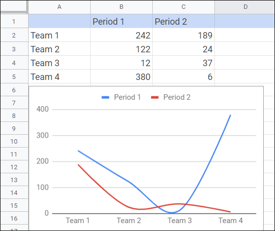 Chart has Been Inserted Into Spreadsheet