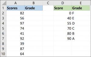 Grade score sample data