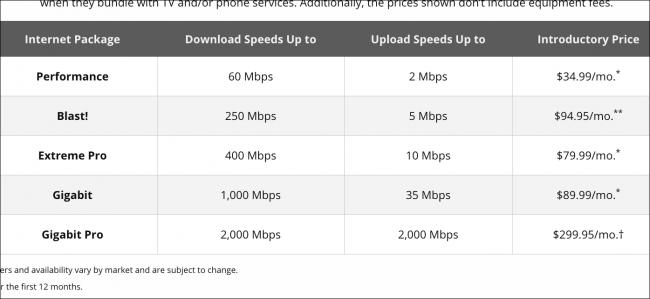 Xfinity Internet Plans
