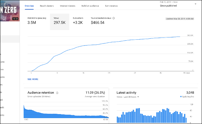 YouTube video analytics