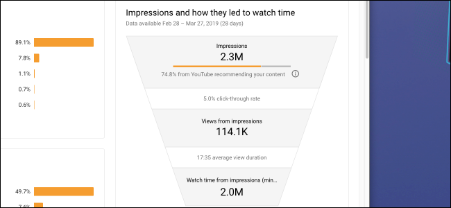 YouTube analytics impressions