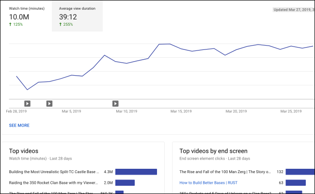 YouTube analytics interest