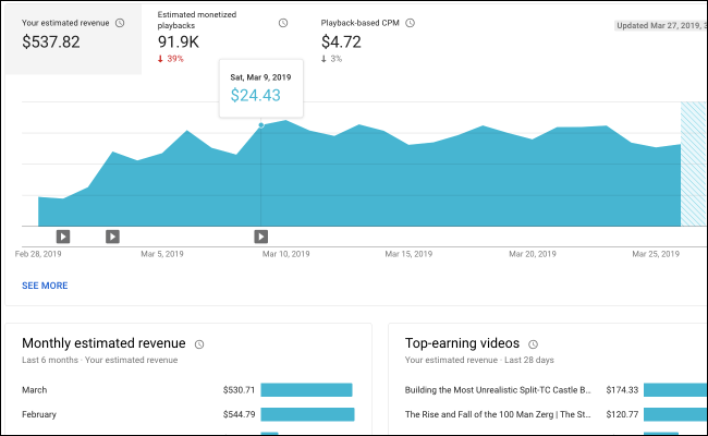 YouTube analytics revenue