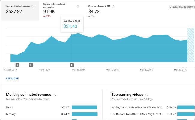 YouTube analytics revenue