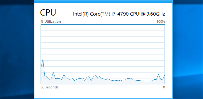 Minimal floating CPU usage overlay in the Task Manager