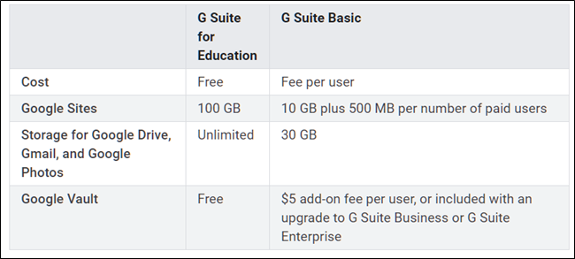 Differences between G Suite Education and Basic